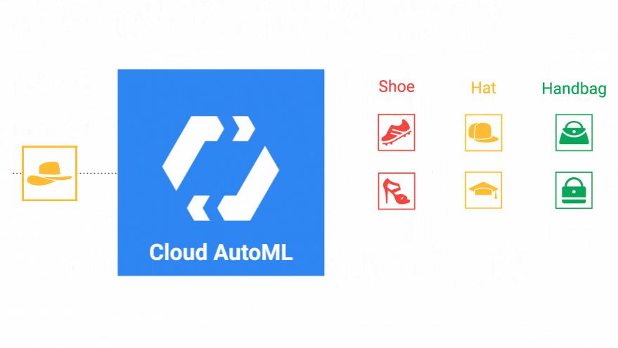 Construya una inteligencia artificial a medida con lo nuevo de Google